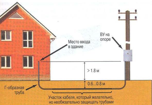 Прокладка кабеля по комнатам