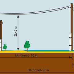Как лучше прокладывать кабель: в земле или по воздуху