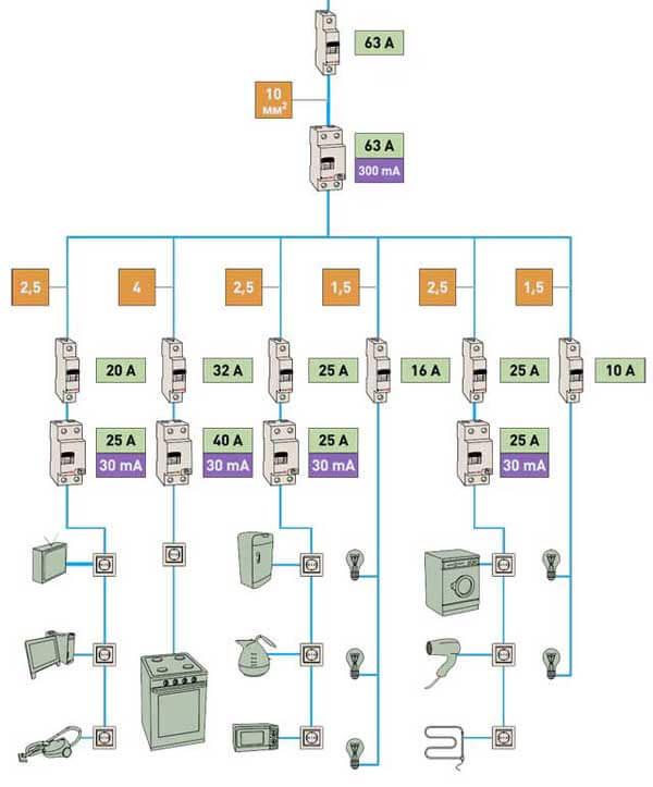 Схема сборки щита в доме