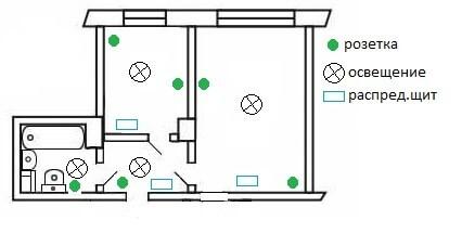 Монтаж электропроводки в квартире своими руками фото