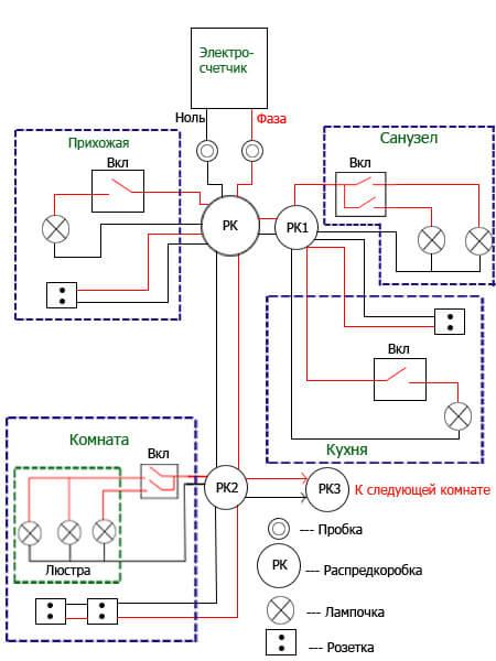 Схема электпроводки в доме