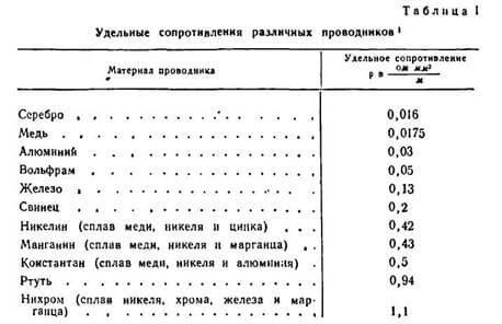 Таблица удельных сопротивлений проводников