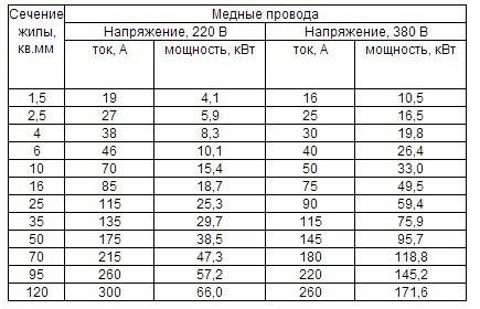 Таблица сечений медных проводов