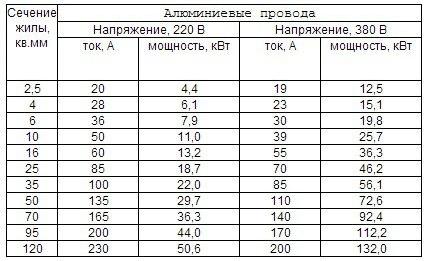 Таблица сечения алюминиевых проводов