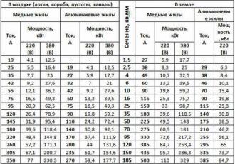 Таблица соотношения диаметра жил к токовым нагрузкам