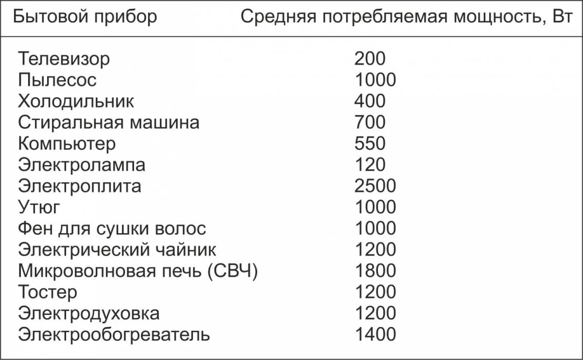 Средняя мощность бытовых электроприборов