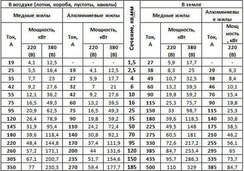 Таблица соотношения сечения жил к токовым нагрузкам