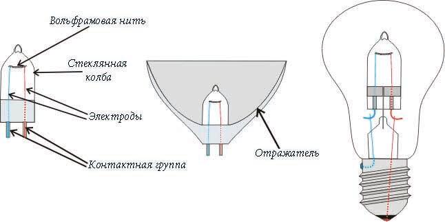отличие галогенок от ламп