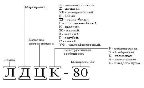 Заводская маркировка российских производителей