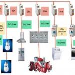 Квартирная разводка элементов электросети