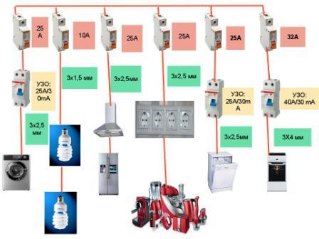 Разводка электропроводки в квартире схема видео фото 830