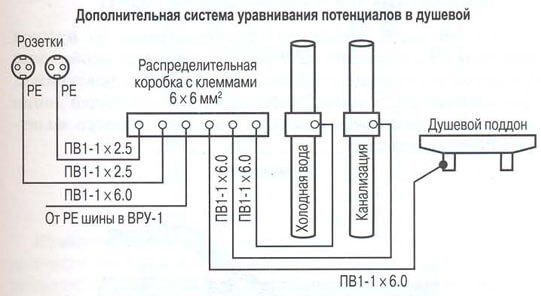 Схема системы управления потенциалами в ванной комнате