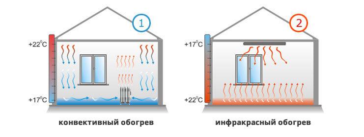 Электрические обогреватели для дачи