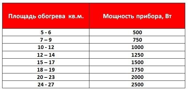Таблица рекомендуемых мощностей
