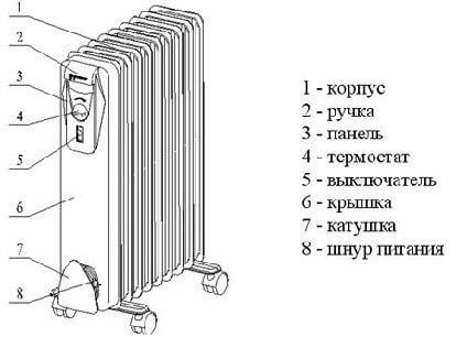 Составные части
