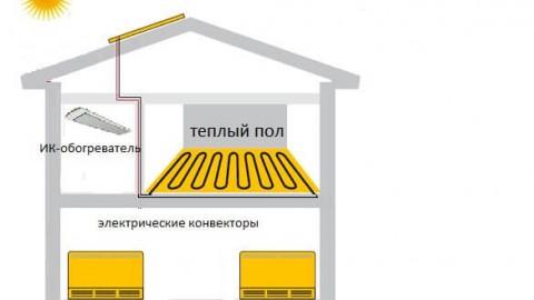Электрическое отопление частного дома — 2 лучших схемы
