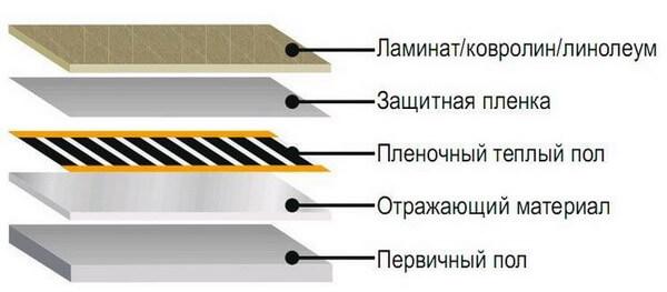 Как укладывать линолеум своими руками
