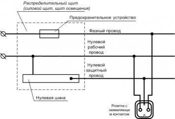 Схема прокладки кабеля с заземлением