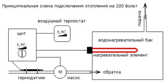 Сеть 220В