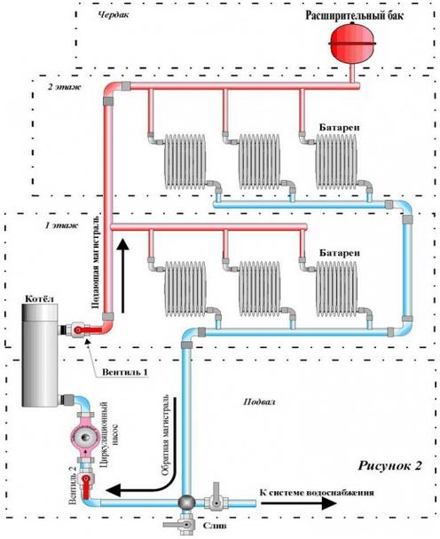 Схема подключения электрокотла к трубам