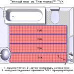 Схема размещения термомата в ванной комнате