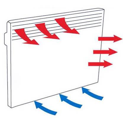 Как выбрать электрический конвектор для дома, дачи, квартиры