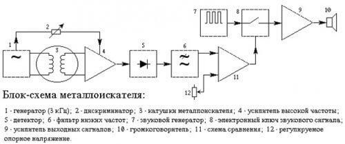 Блок-схема металлоискателя