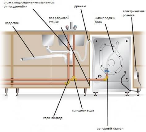 Общая схема подведения воды и