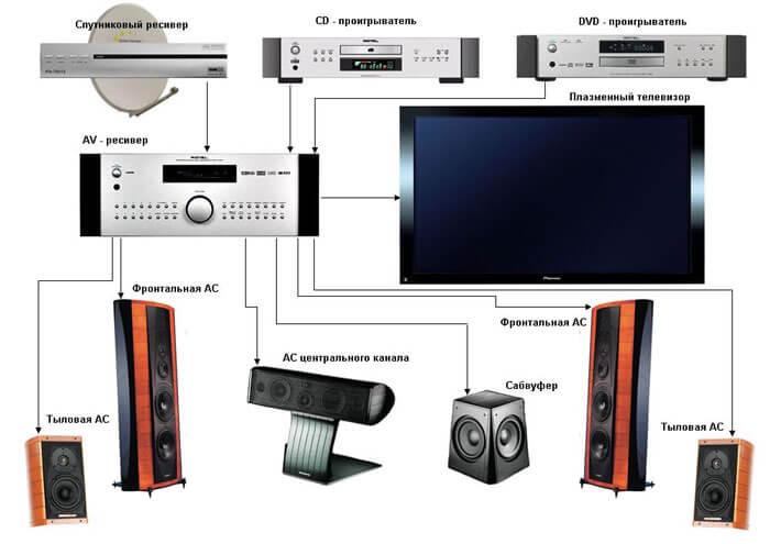 Наглядная схема подсоединения элементов системы