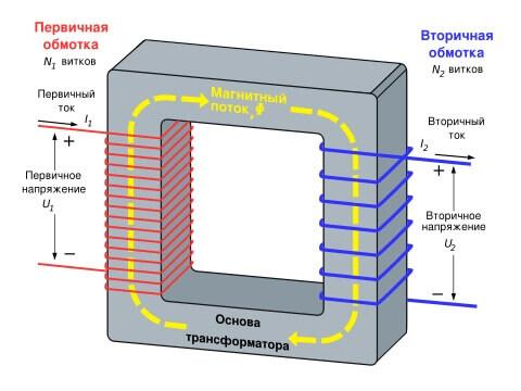 Обмотки трансформатора