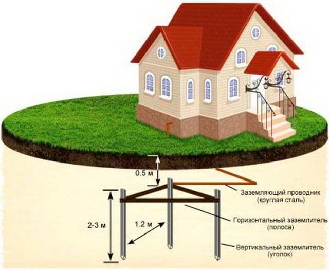 Как лучше делать электропроводку в частном доме