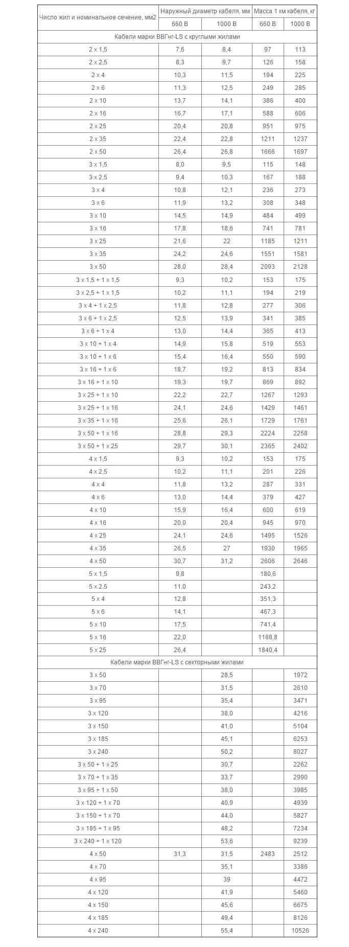 провод сип 4х16 купить спб