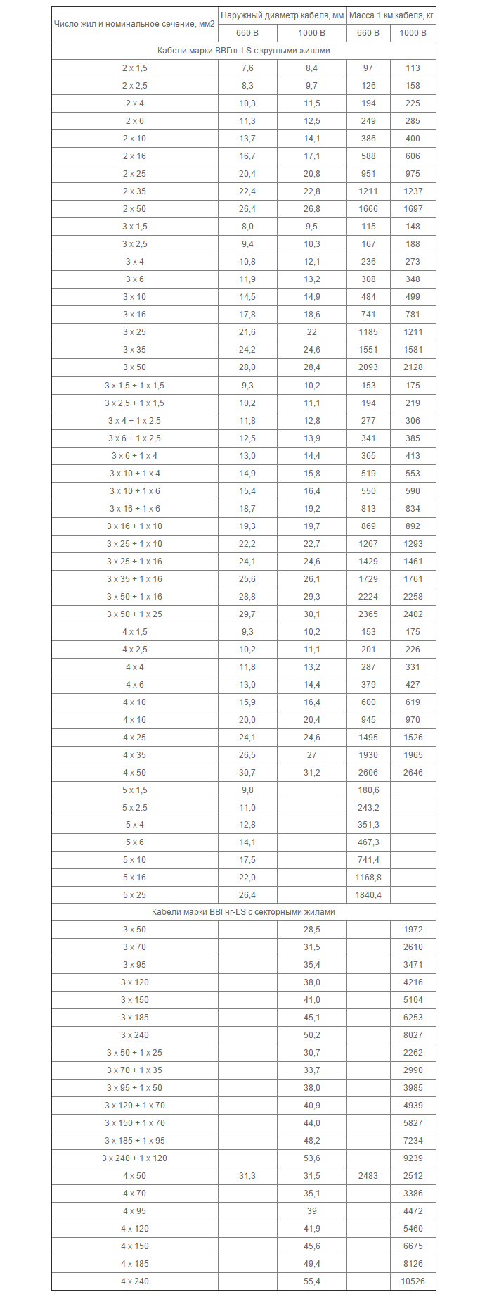 Таблица весовых значений