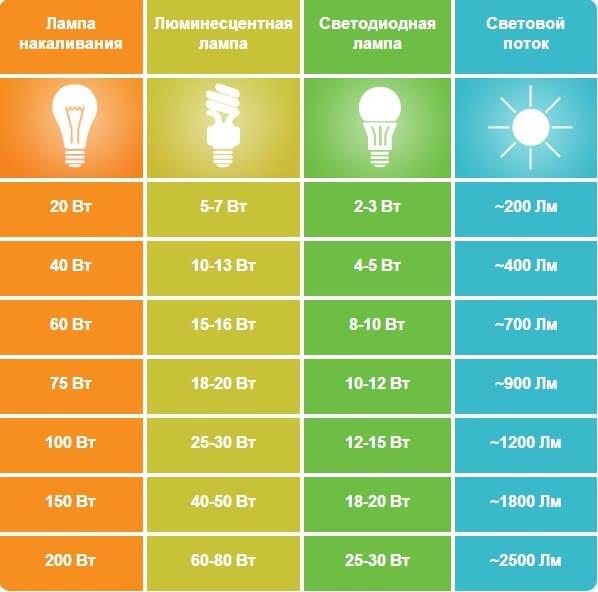 Разница в мощностях и световых потоках