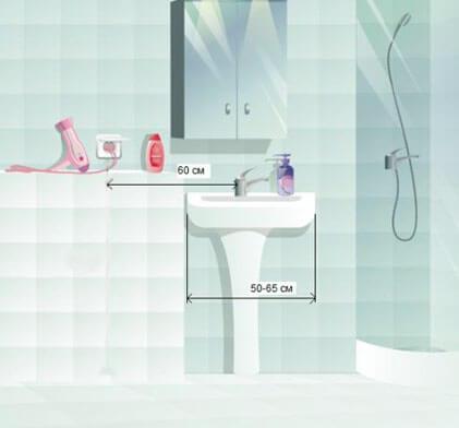 Картинки по запросу электропроводка в ванной комнате