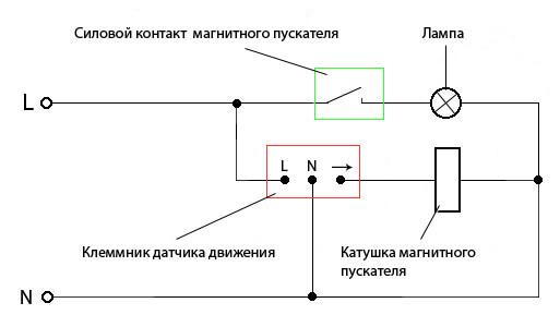 Использование магнитного