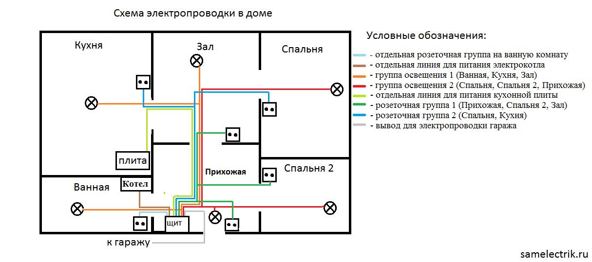 Как провести проводку дома своими руками