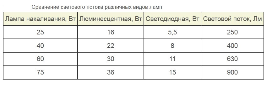 https://samelectrik.ru/wp-content/uploads/2014/12/vibor_svetodiodnih_lamp-1.jpg