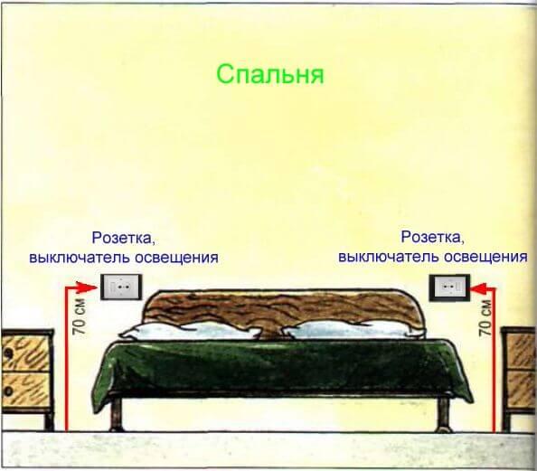 Проводка в спальне