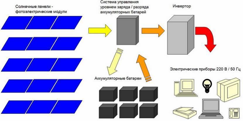 Схема соединения батарей с