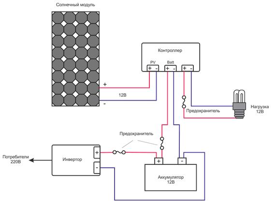 Устройство домашней электростанции