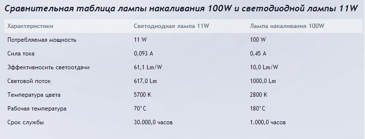 100 Вт и 11 Вт