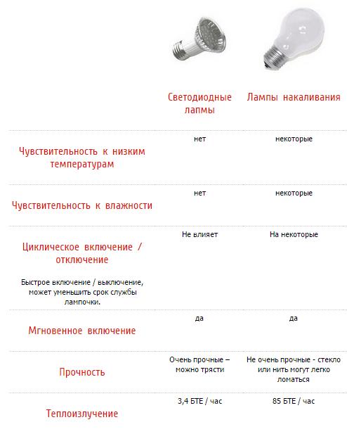 Соотношение характеристик лампочек
