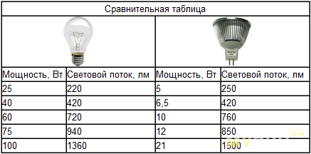 https://samelectrik.ru/wp-content/uploads/2015/01/sravnenije_lamp-5.png