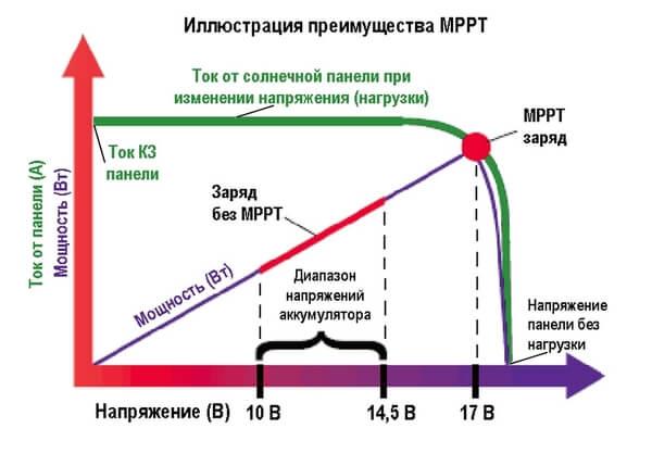 Преимущества MPPT