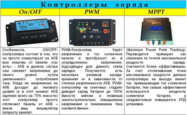 Виды контроллеров