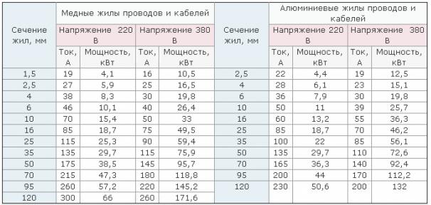 Таблица сечение медных и алюминиевых проводов