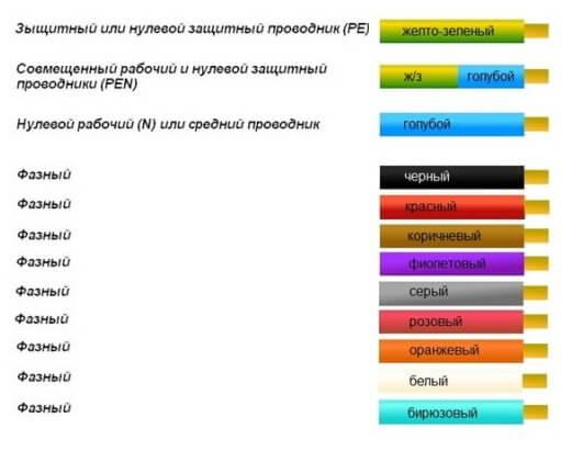 Таблица цветовой маркировки
