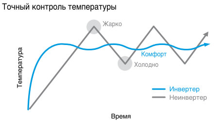 Схема работы инверторной модели