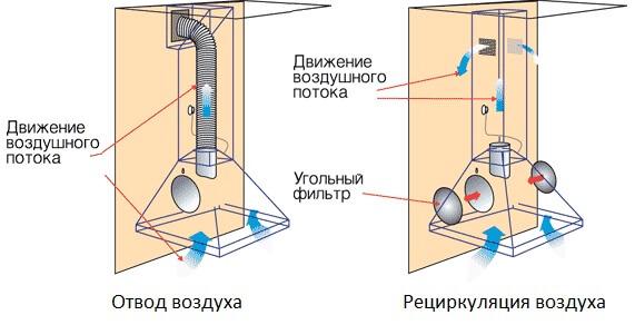 Как работает вытяжная система в доме